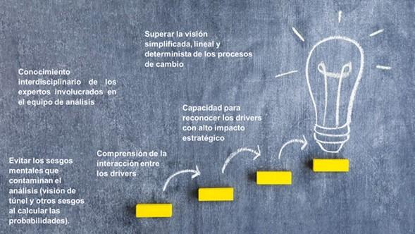 Cómo hacer análisis de escenarios para la planeación estratégica