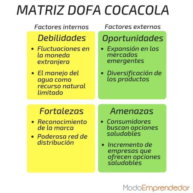 Coca-Cola-Analisis-DOFA