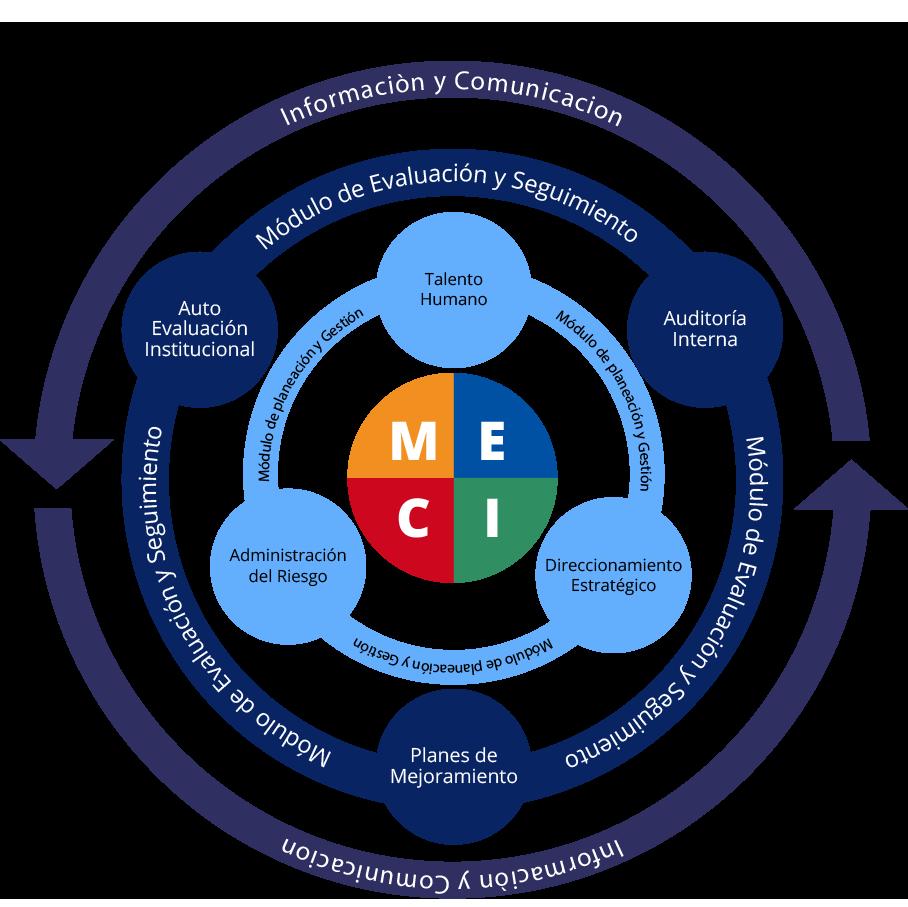 Estructura actual del MECI