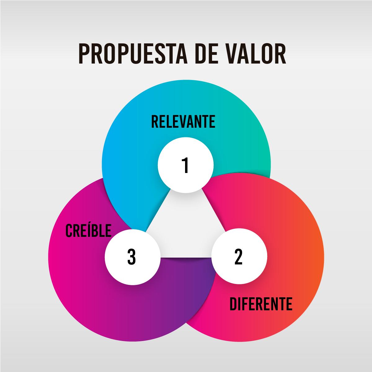 Los componentes de toda estrategia empresarial