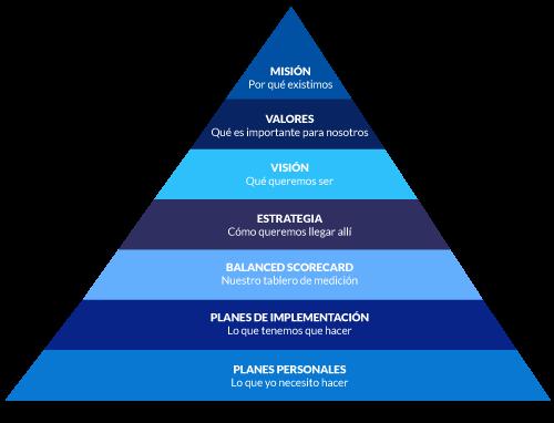 Piramide_Estrategica