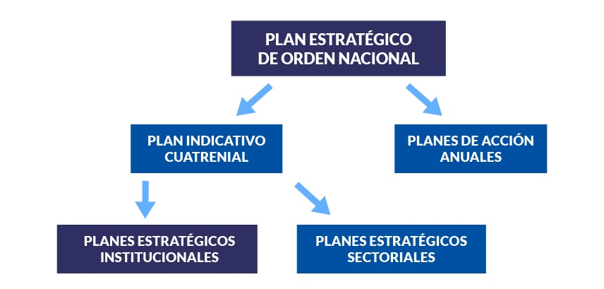 Plan Estrategico de Orden Nacional