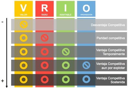 analisis vrio