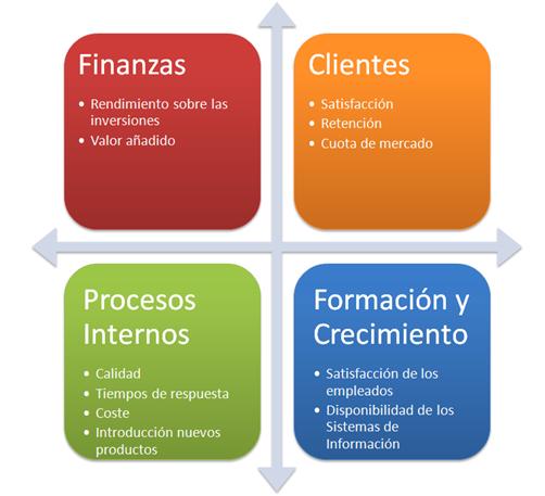 Modelo de planeación BSC