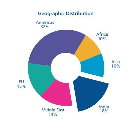 Uso geográfico del BSC