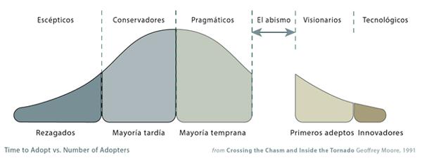 modelo de difusión de las innovaciones