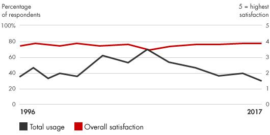 Uso y popularidad del BSC