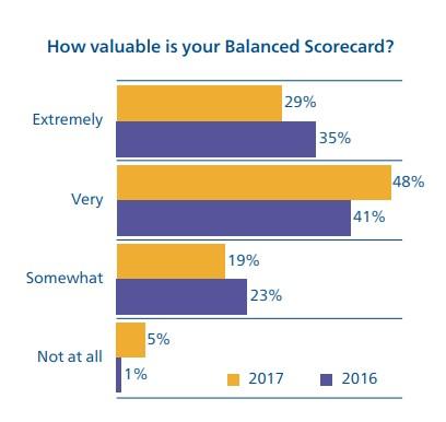 Valor del BSC para las organizaciones
