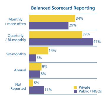 Balanced Scorecad